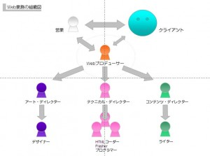Web業務の組織図
