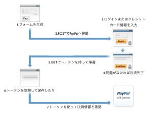 Web Payment Standardの流れ