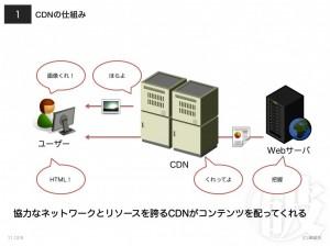 CDNの仕組み
