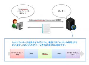 動的なサイトがリクエストを受け取って処理する仕組み