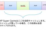 WP Super CacheはWordPressの処理をスキップする