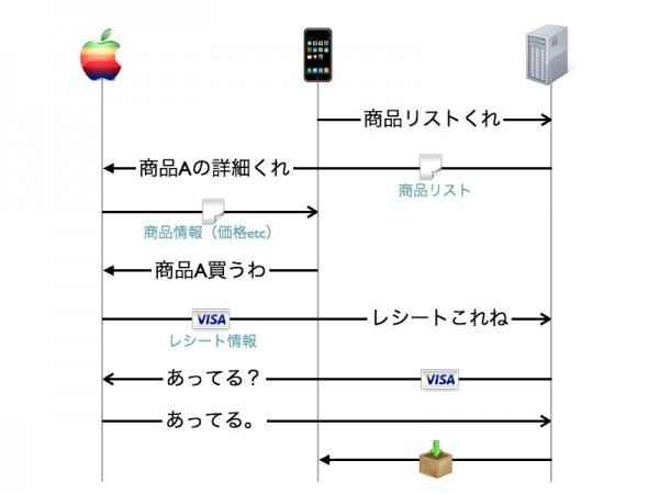 iOSアプリ内購入の概要