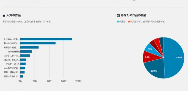 破滅派のユーザー別アクセス解析画面