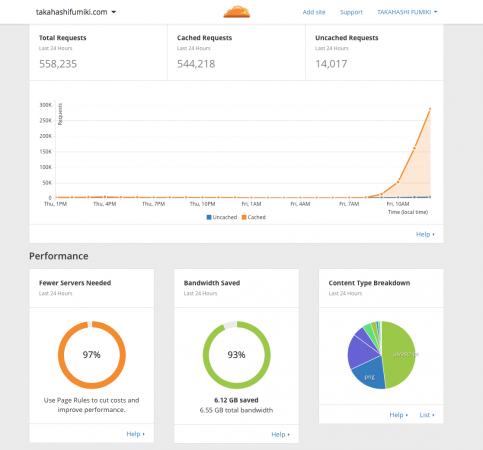 リクエストの97%はCloudFlareが処理!
