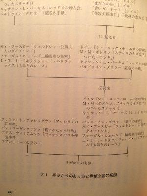 コナン・ドイルと同時代の作品を分類した図。